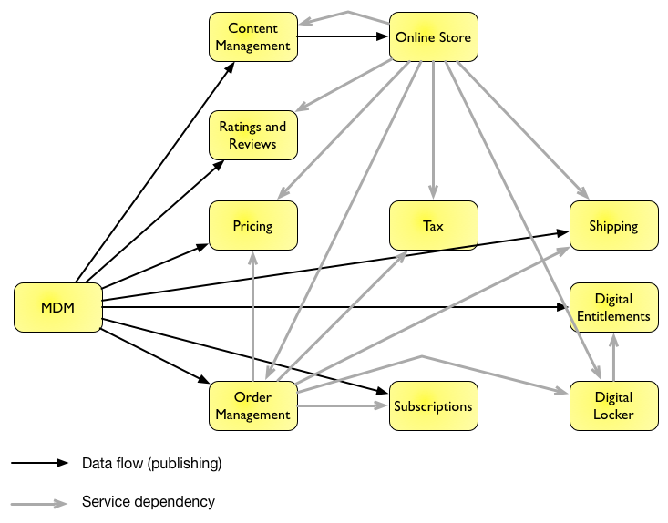 The Perils of Semantic Coupling - Wide Awake Developers