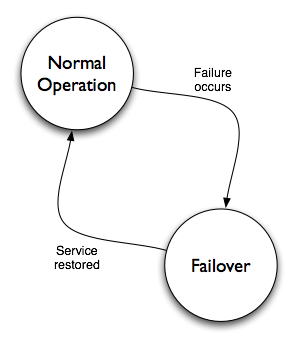 Normal operations transitions directly and cleanly to failed over