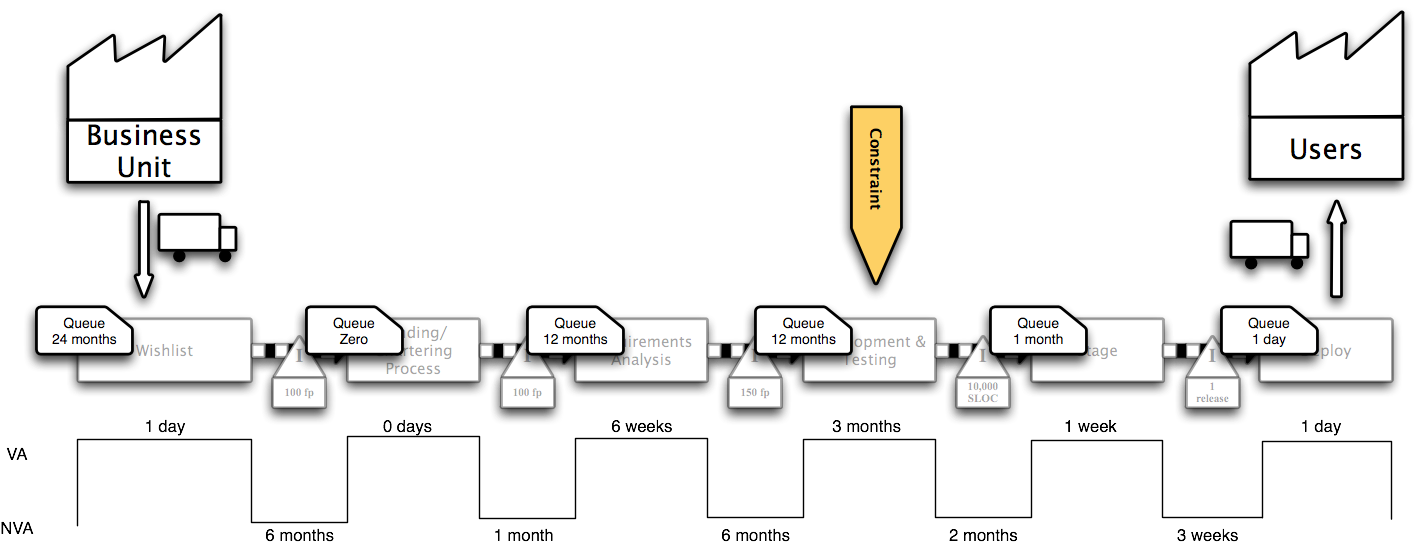 Waterfall Value Stream, With Queues